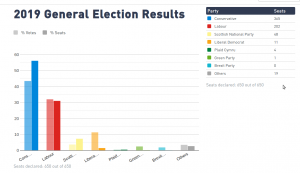 2019 UK general election results